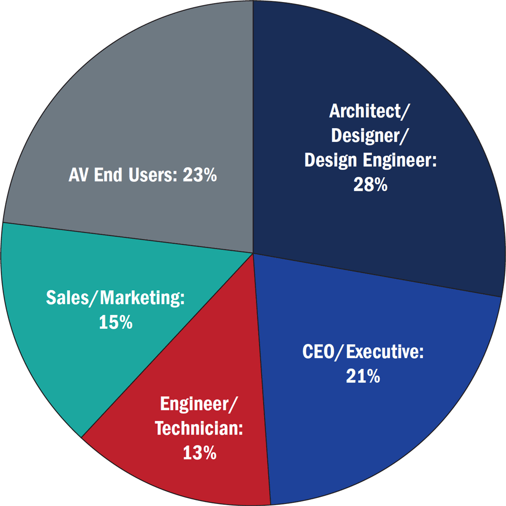 Industry Roles Pie Chart